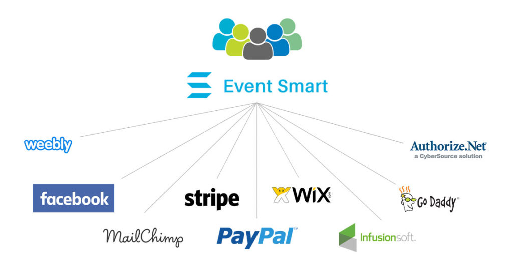 Event Smart Integrations